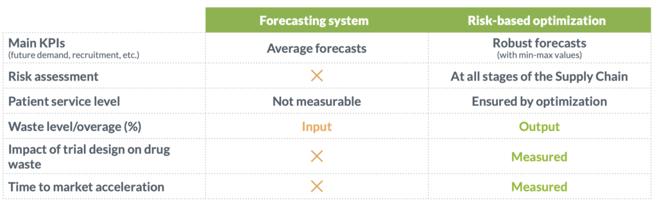Optimization_VS_Forecasting_Summary_Table